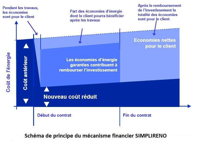 D Schema Financement SIMPLIRENO